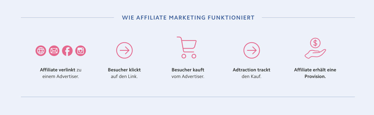 Ablauf Affiliate Marketing | Adtraction